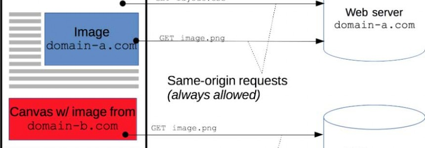 Cross-Origin Resource Sharing (CORS) and examples of XSS and CSRF -