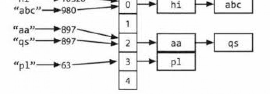 Hashmap: hashing, collisions and first functions -
