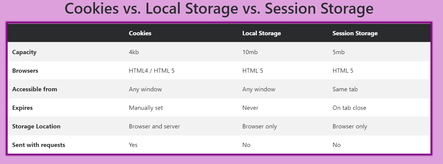 cookies-localstorage-session